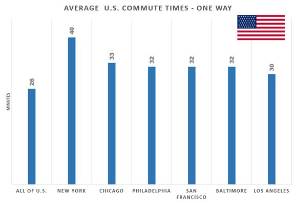 Average U.S. Commute Times