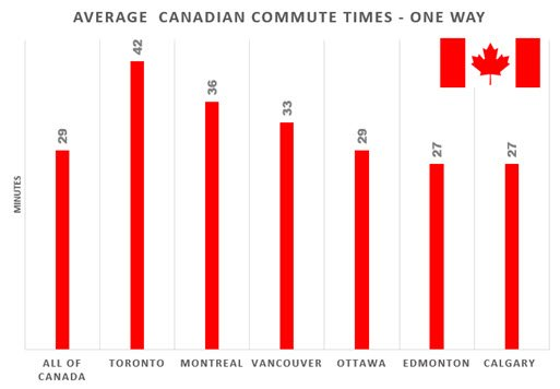 Average Canadian Commute Times