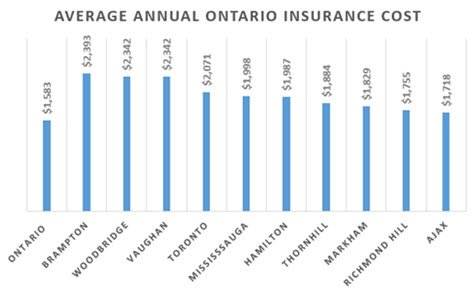 Cost To Insure A Car In Ontario