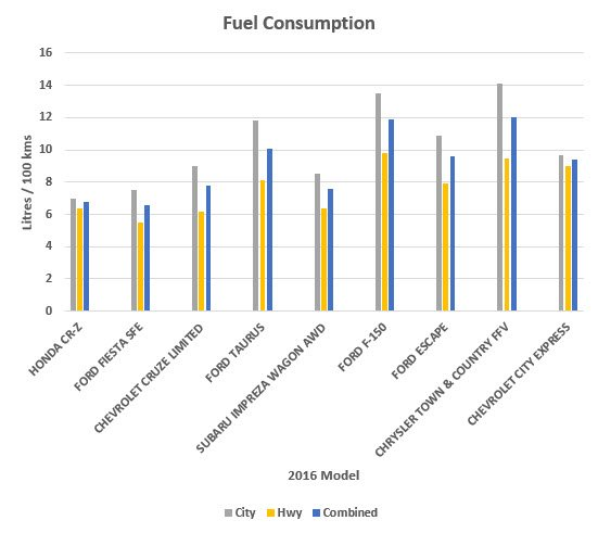 Average fuel consumption in litres per 100 kms