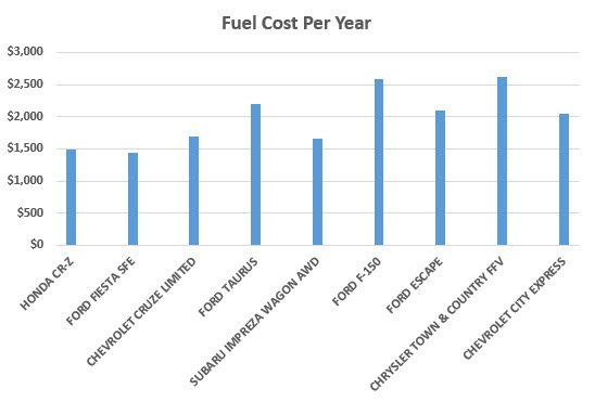 Fuel consumption annual costs