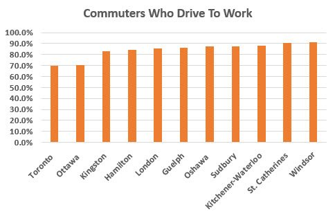 Percentage Of Ontario Commuters Who Drive To Work