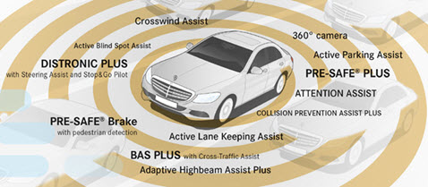 Mercedes-Benz Intelligent Drive Technolgy